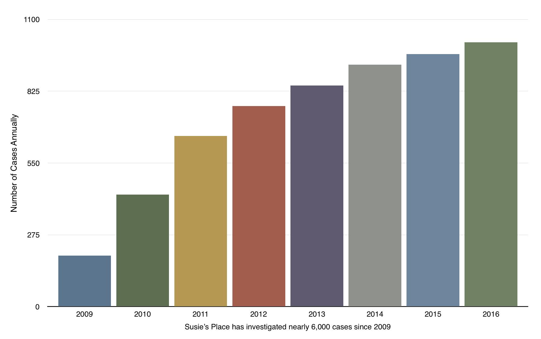 2009-2016 Cases