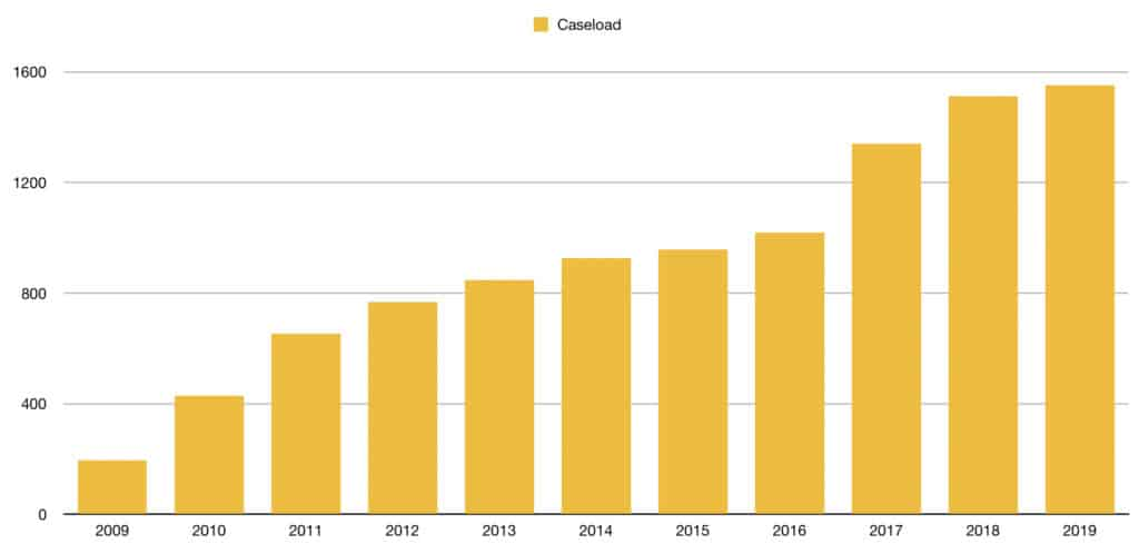 Caseload over the Years